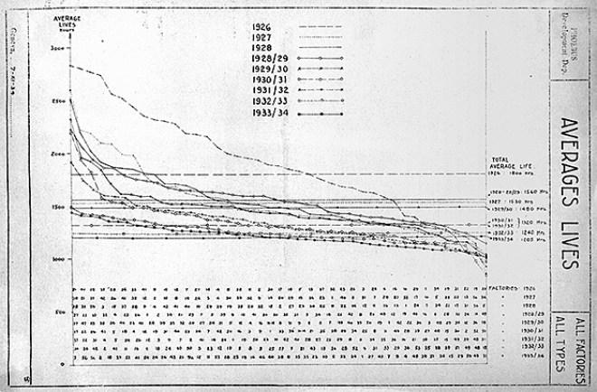 Graf vývoje délky životnosti průmyslových výrobků mezi lety 1926 až 1933