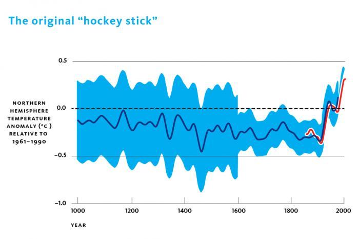 """Originální """"Mannova hokejka"""" znázorňující dlouhobobé teplotní anomálnie na severní polokouli vztažené k období 1961 – 1990"""