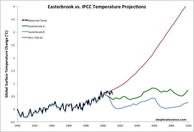 Projekce IPPC versus realita