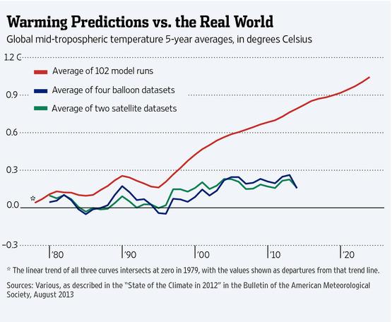 Další projekce IPCC vs. realita