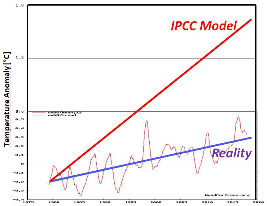 A do třetice ještě jedna projekce IPCC vs. realita