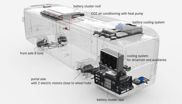 Stručná anatomie elektrobusu na baterky